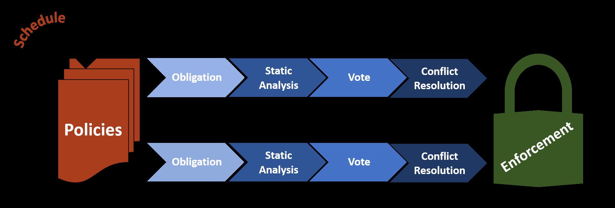 PoCo: Policy Composition